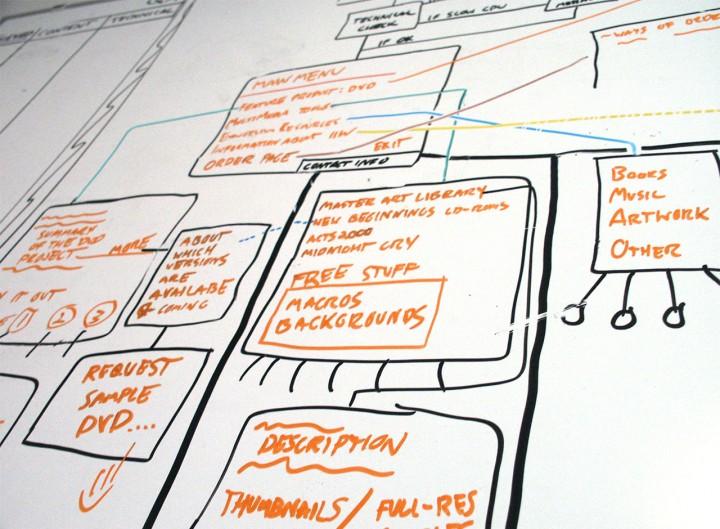 Organizacja pracy przy dużych projektach internetowych
