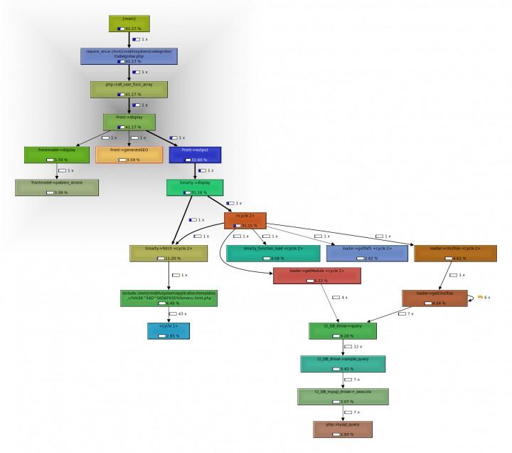 Optymalizacja kodu systemu CMS cz I